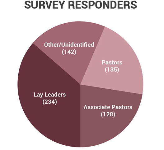 Survey Responders resized